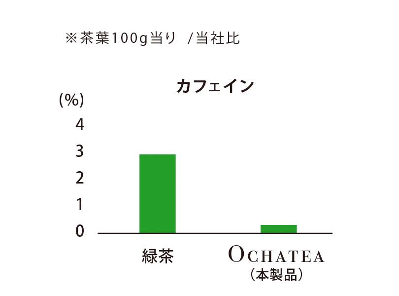 デカフェ茶「オチャッテ」 グラフ1