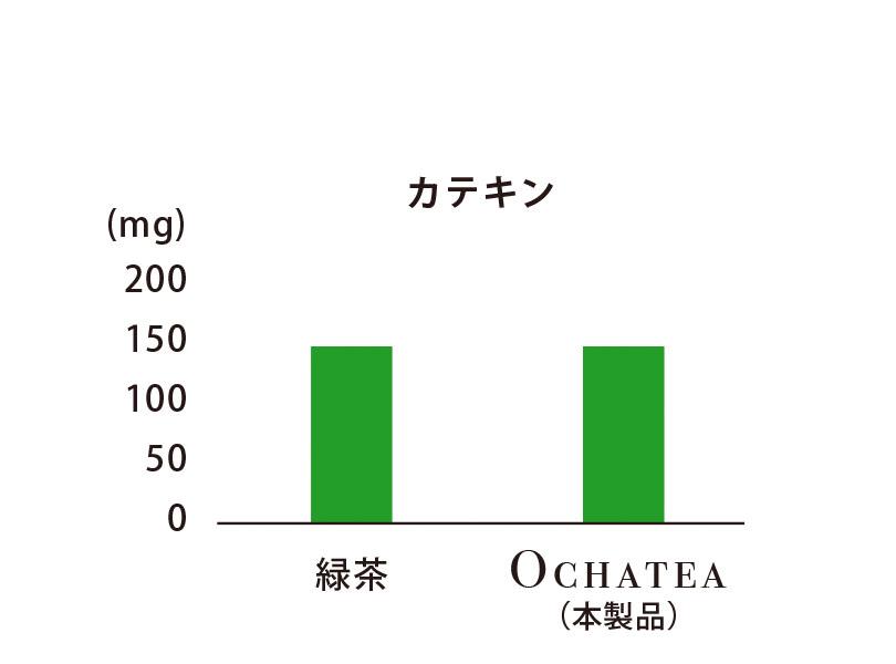 デカフェ茶「オチャッテ」 グラフ2